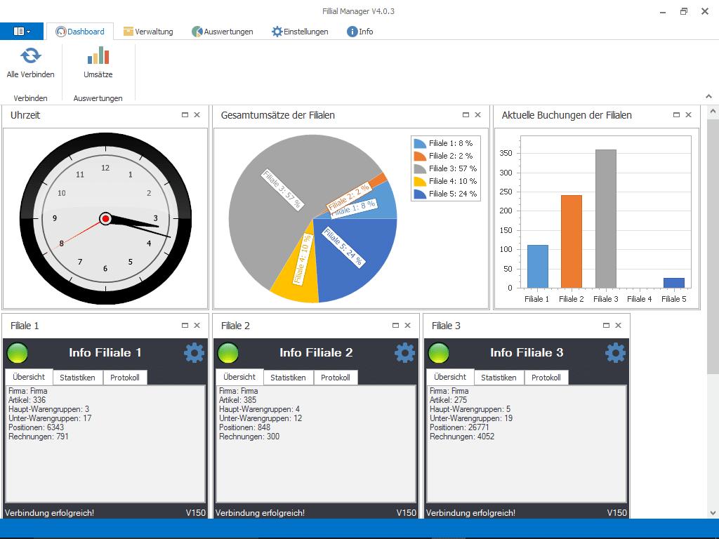 Screenshot der Filial Manager Software Add-On Erweiterung mit Uhr, Diagramme von Umsätzen und Informationsfeldern