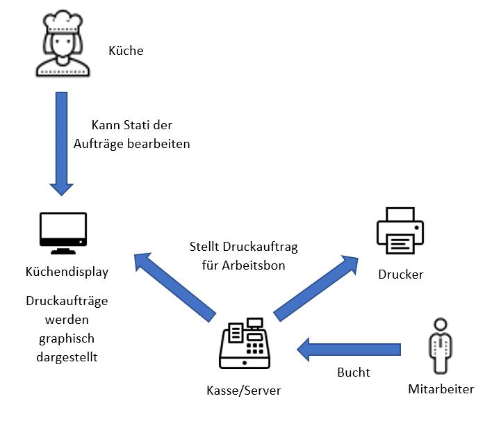 Gastronomie Arbeitsablauf mit Icons und Pfeilen zur Erklärung der Küchendisplay Add-On Erweiterung der Kassensoftware
