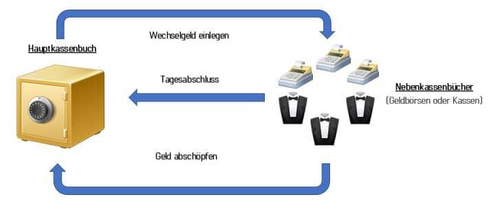 Kassenbuchmodul - Visualisierung des Kassenbuch Add-On als Kassensoftware Erweiterung mit Icons und Pfeilen